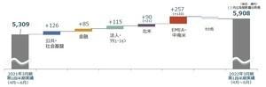 NTTデータ、2022年度1Q決算、国内・海外事業好調で増収増益