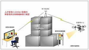 オプティムら、ローカル5Gを活用した小型ドローンによる屋内実証実験