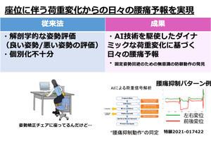 東北大、AIを用いてイスの座り具合から腰痛発生を高精度に予測する技術を開発