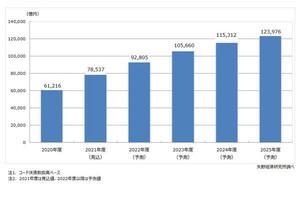 4年後のQRコード決済市場、12兆3,976億円に‐矢野経済研究所が予測
