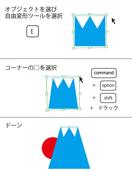 デザインの現場で欠かすことのできないグラフィックソフト「Adobe Illustrator」。本連載では、同ソフトの基本操作が簡単になるショートカットを厳選して紹介していき