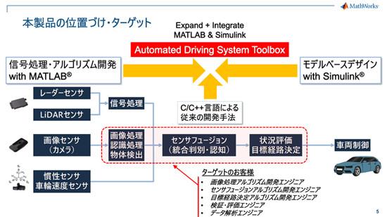 カーエレクトロニクスの進化と未来(100) ADAS/自動運転車の開発