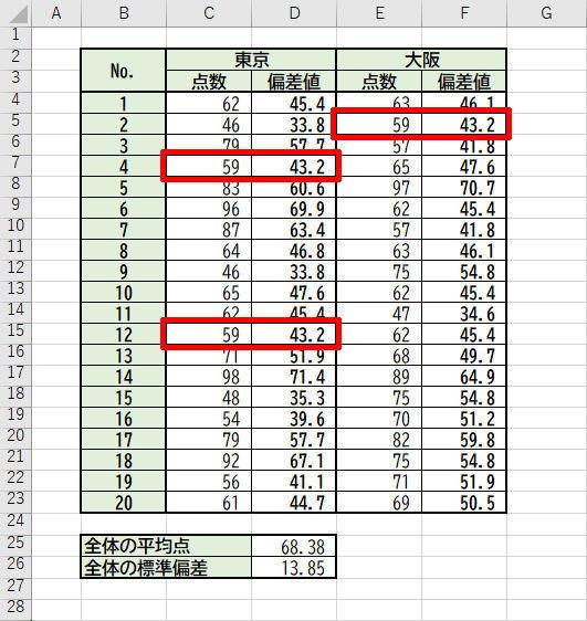 Excelデータ分析の基本ワザ (55) 標準偏差と偏差値をExcelで求める | TECH+