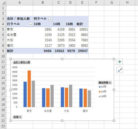 ピボット グラフ 複数 複数シートをピボットテーブルで集計する:Excelの基本操作