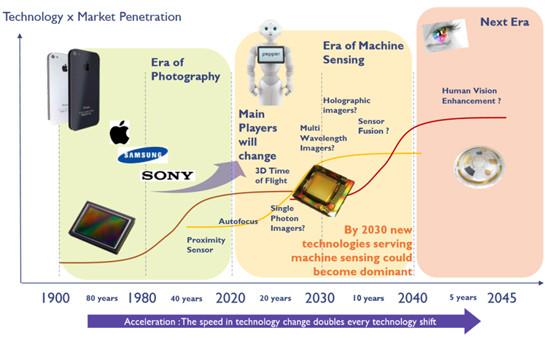 日本メーカーが大苦戦 マシンビジョンの世界で何が起きているのか? 8 カメラは2次元画像から の時代