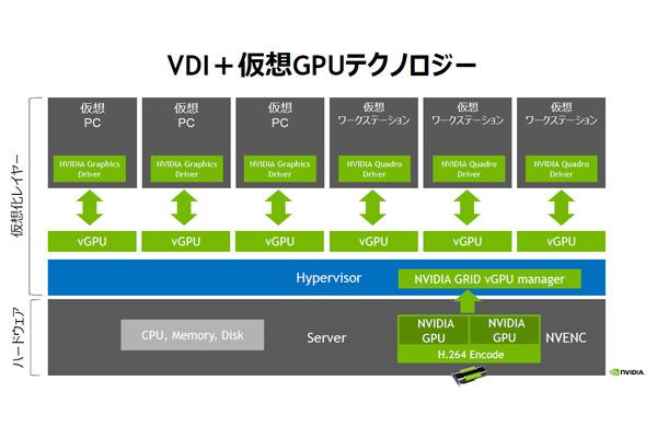 仮想GPUを構成するために必要なハードウェア/ソフトウェア