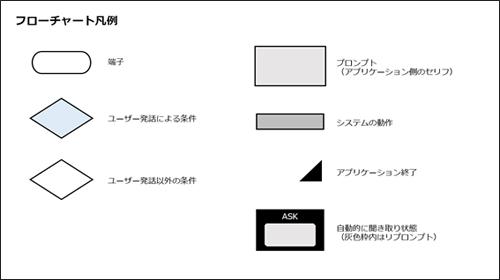 フローチャート アプリ