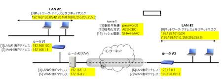 VPN(仮想プライベートネットワーク)とは ...
