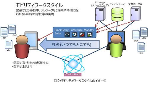 企業の生産性改革をバックアップするBlackBerry Secure Platform