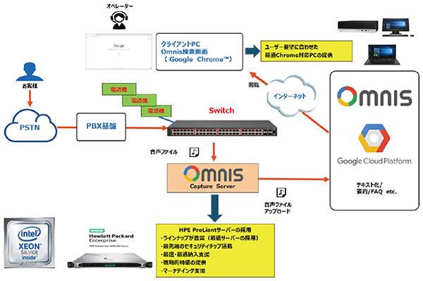 コールセンターの情報をクラウド管理!「HPE ProLiant Server」の導入事例