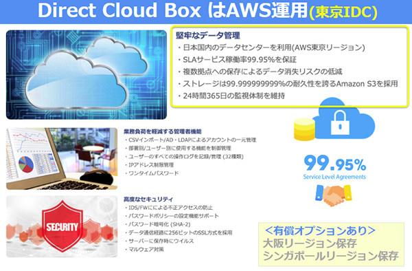 テレワークを支援! 国内データセンター利用のクラウドストレージ「Direct Cloud BOX」
