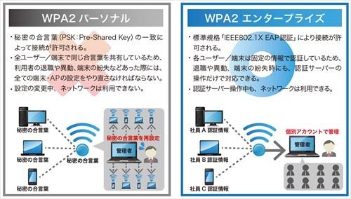 https://news.mynavi.jp/kikaku/wlan-auth-2/images/001.jpg