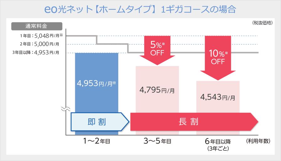 eo光長割の説明画像
