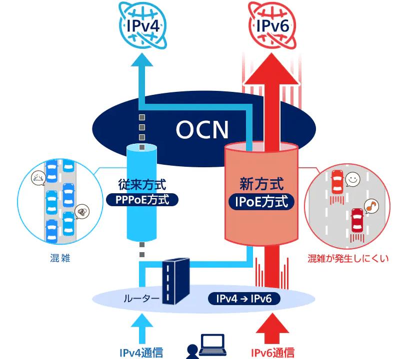 OCN IPoE