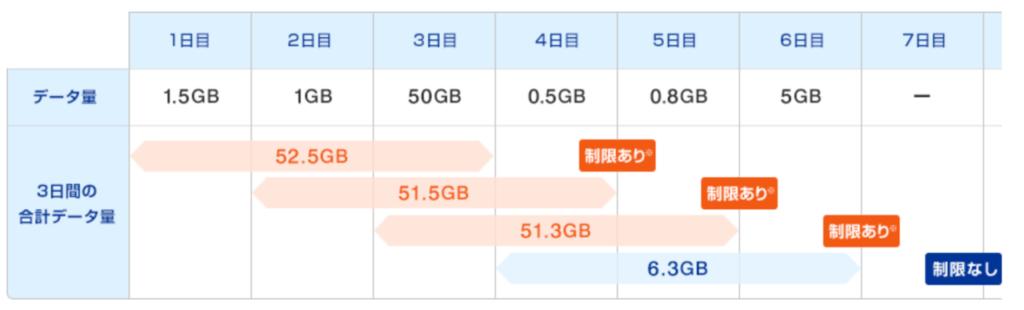 WiMAX 速度制限